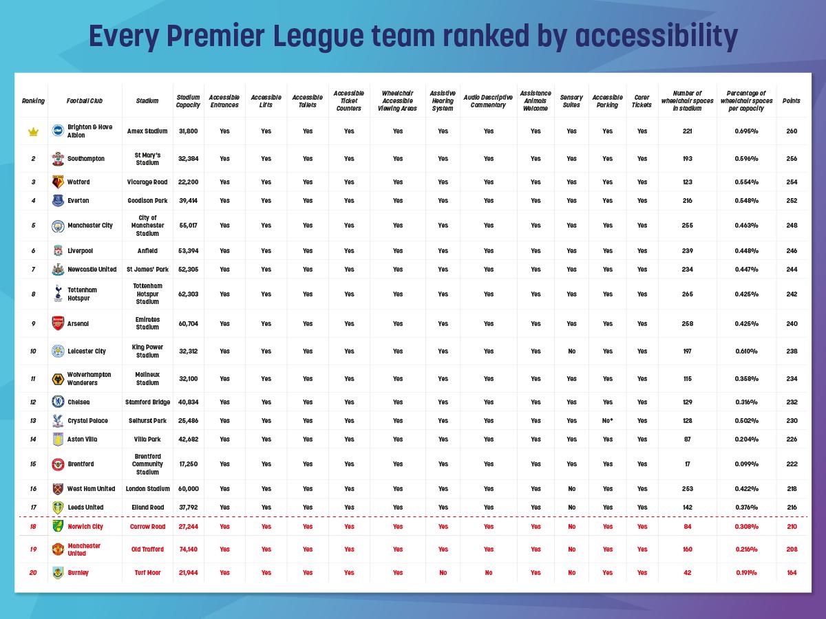 Premier League Stadiums accessibility table